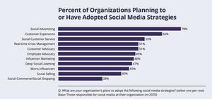 social media adoption rate for brand awareness