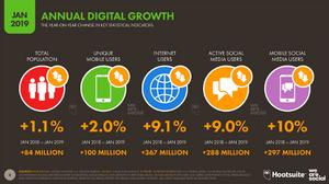 Annual Digital Growth Worldwide, 2019