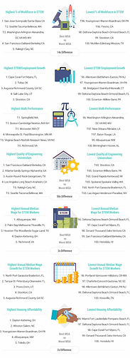 WalletHub names the SpaceCoast as the 2nd Highest Wages for STEM Workers
