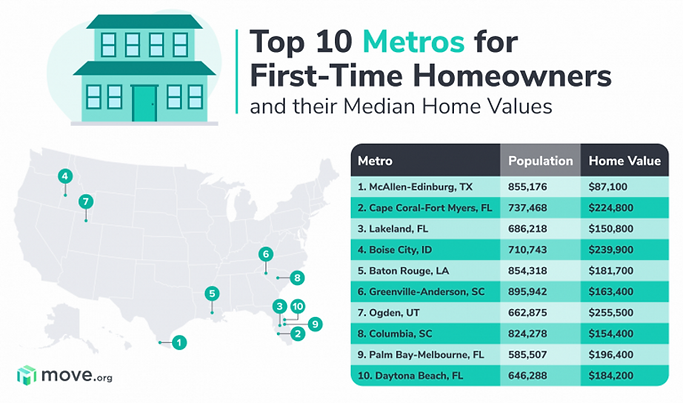 Titusville - Palm Bay - Melbourne named in Top 10 Best Metro area for 1st Time Homebuyers