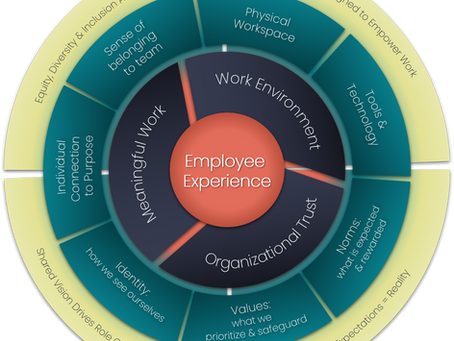 Employee Experience Model