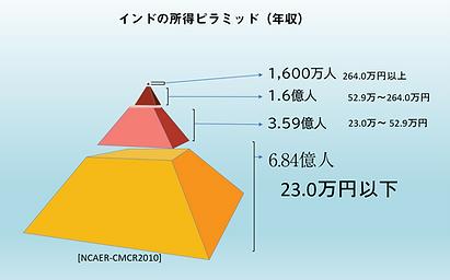 インド所得ピラミッド背景色違い.png