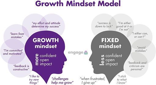5-Growth-Mindset-Model.jpg
