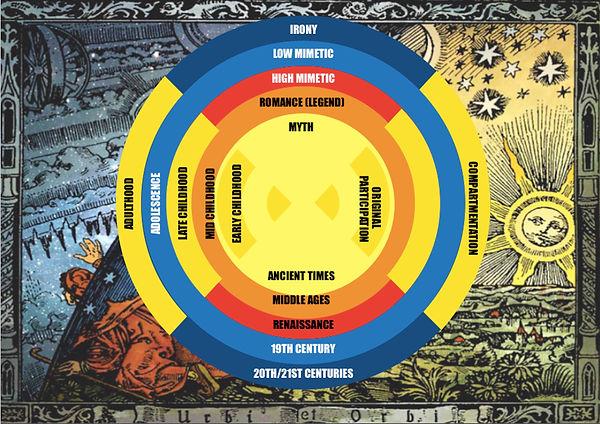 Myth & the 'Now' Wheel .jpg