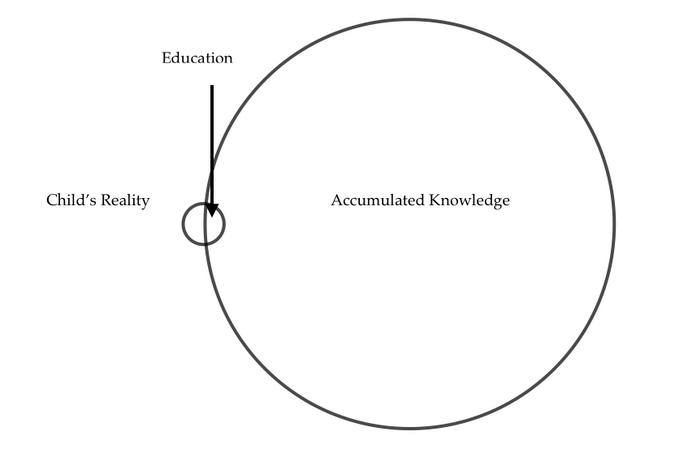 Re-designing Education