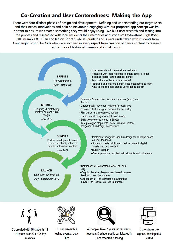 TrailblazARs process and impact report 2