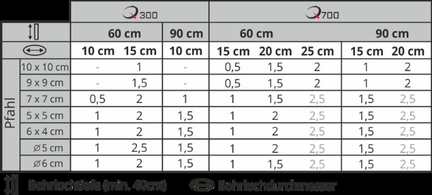Tabelle für Quikset Menge Berechnung.png