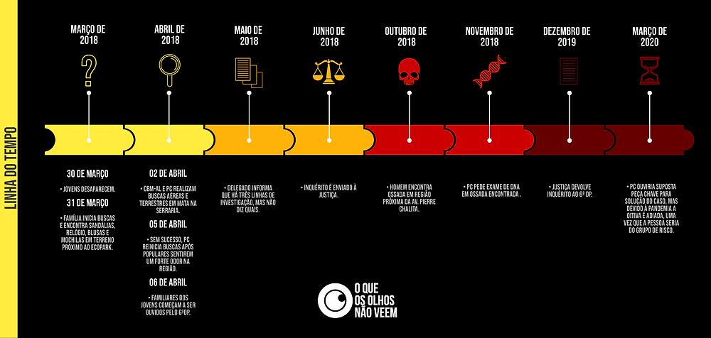 Infográfico elaborado por Dyego Duarte/OQOONV