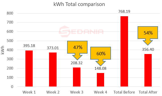 kWh comparison and saving generated ac smart controller