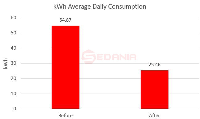 Daily Saving generated kWh for AC smart controller