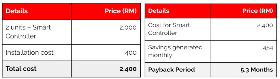Costs of smart controller and ROI generated within 5.3 months