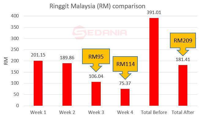 Ringgit Malysia saving generated and compariosn