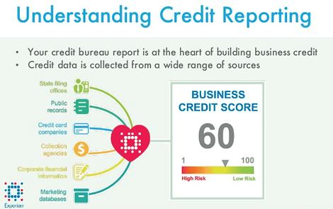 credit reporting - Business Credit Builder