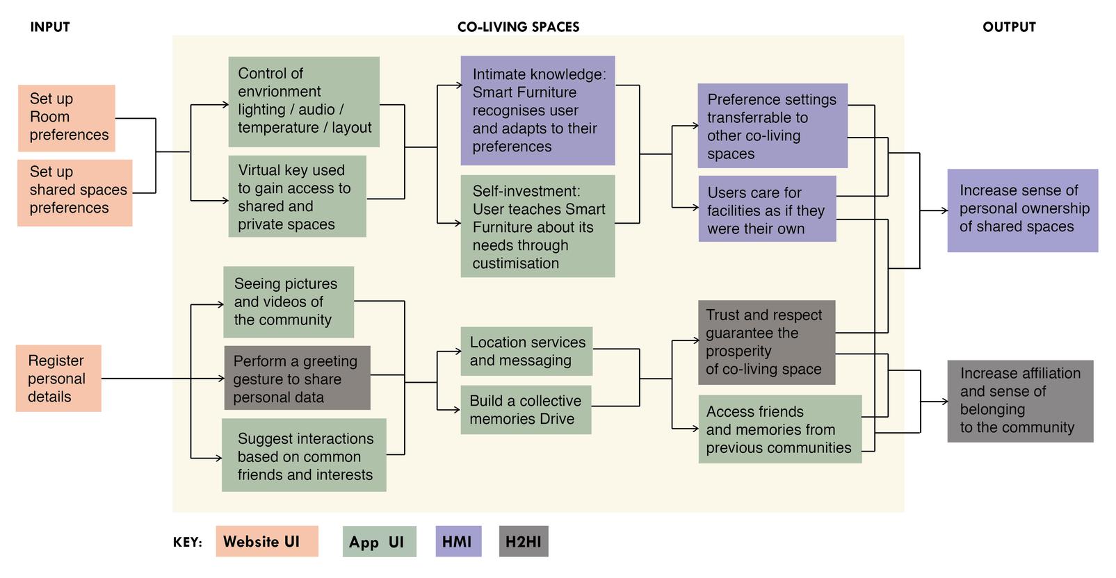 Current work: BUMP System Diagram