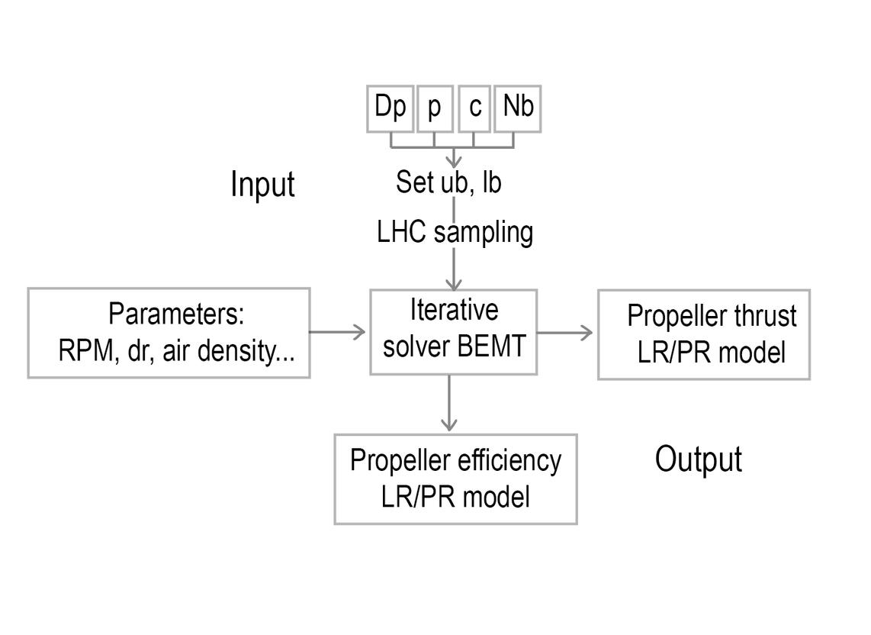 Current work: Optimisation of Propellers for a Rescue UAV