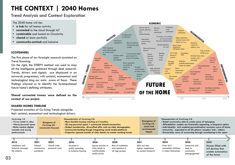 12_FutureHomes_Report_Page_03.jpg