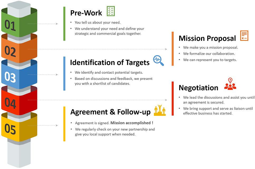 5 steps process - trading hi res.jpg
