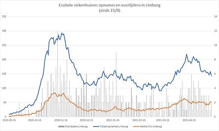 20210512_grafiekziekenhuizenlimburg.png