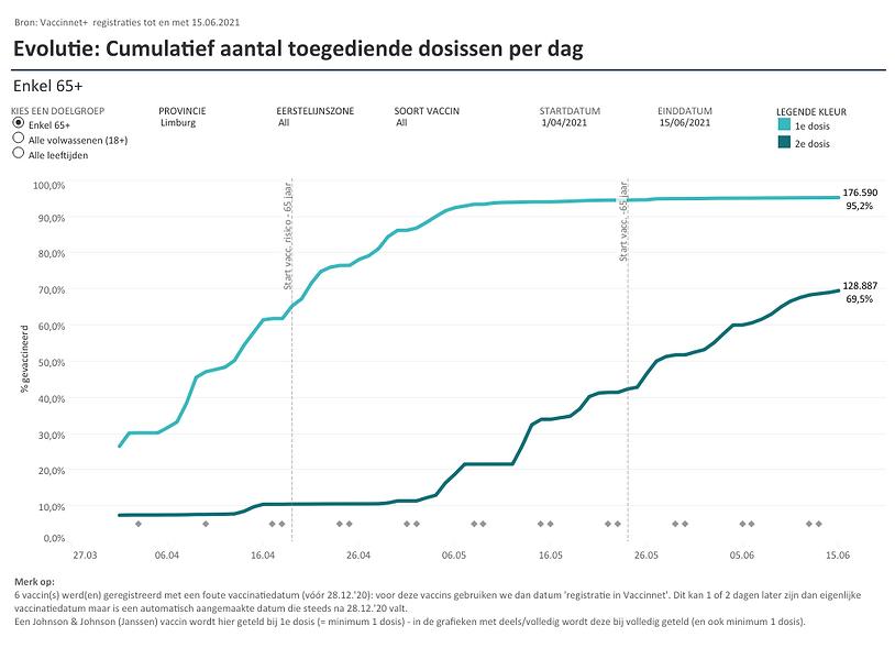 Evolutie_ cumulatief per dag (28).png