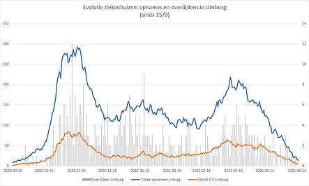 20210617_grafiekziekenhuizenlimburg.png