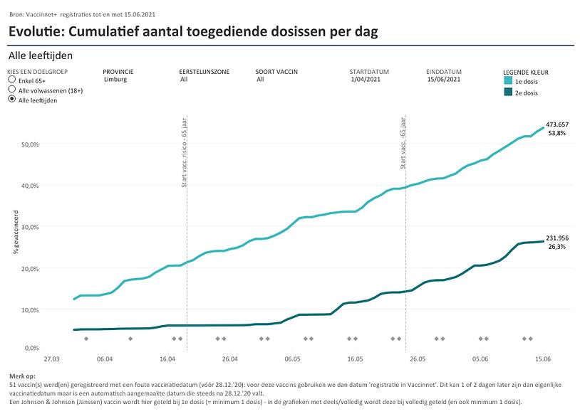 Evolutie_ cumulatief per dag (29).png