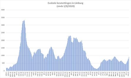 20211015_grafiekbesmettingenlimburg.png