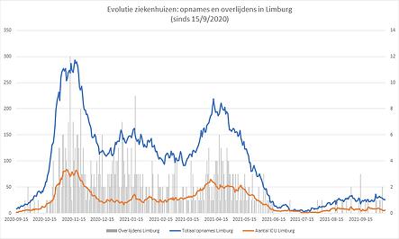 20211015_grafiekziekenhuizenlimburg.png