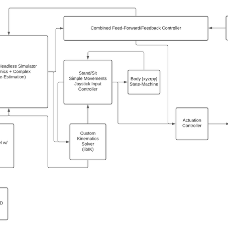 chip updates: controller functional-block-diagram [updates]