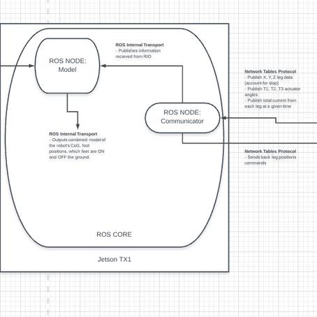 chip updates: today's software goals [updates]
