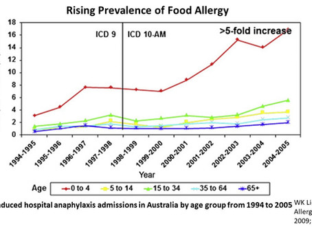 Food Allergy & Anaphylaxis in Asia