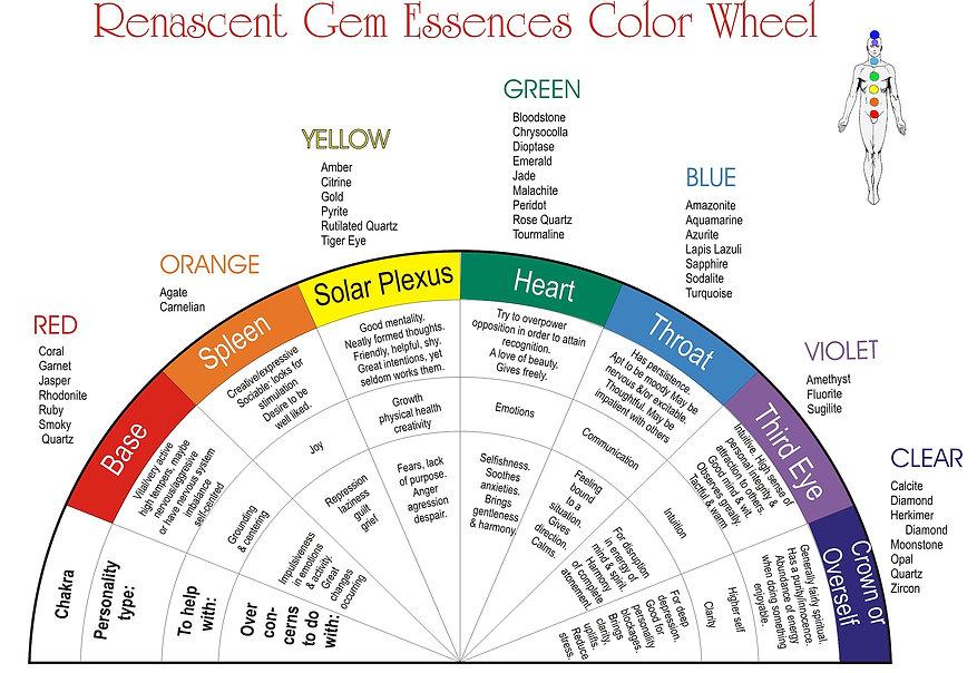 chakra color wheel.jpg