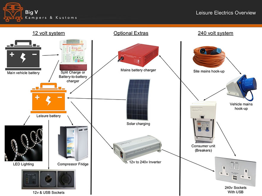 BVK - Leisure Electrics Overview.jpg