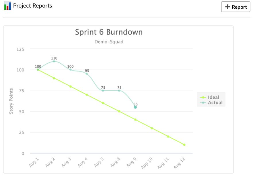 Jira Burndown Report in Slack