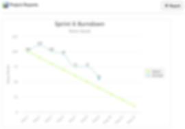 Schedule Jira Burndown chart and multiple other Jira project reports to Slack channels | Jira Slack Integration by Troopr