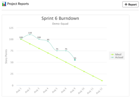 Schedule Jira Burndown chart and multiple other Jira project reports to Slack channels | Jira Slack Integration by Troopr