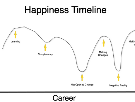 Happiness Timeline