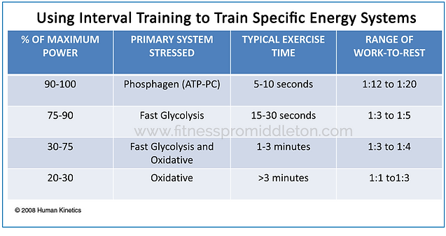 how to train your atp system