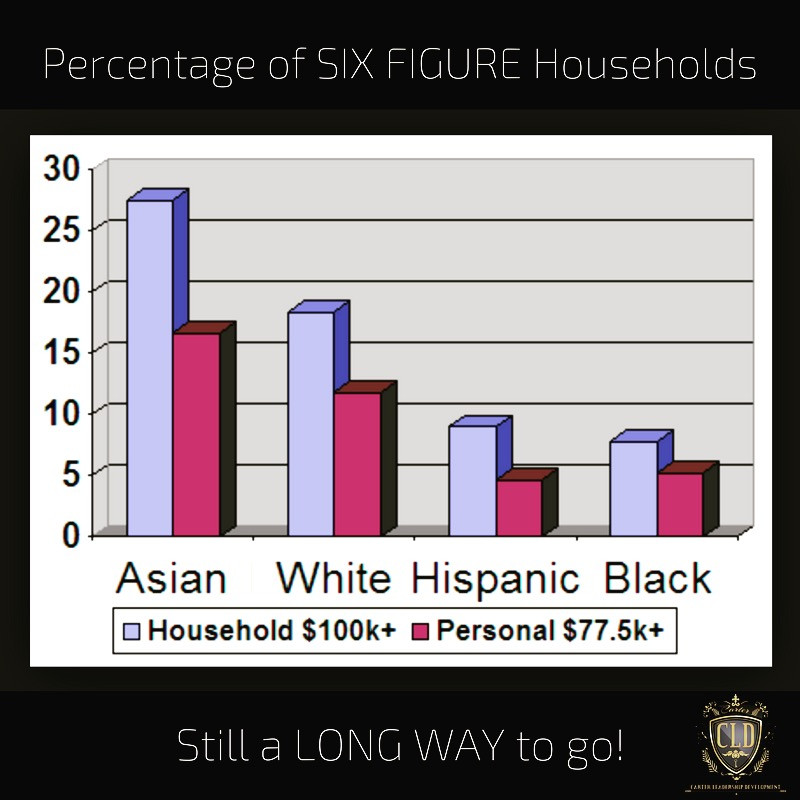 Six Figure Households