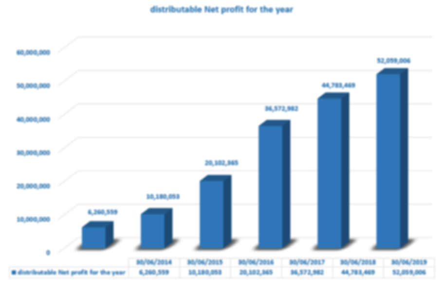 Distributable Net profit for the year.pn
