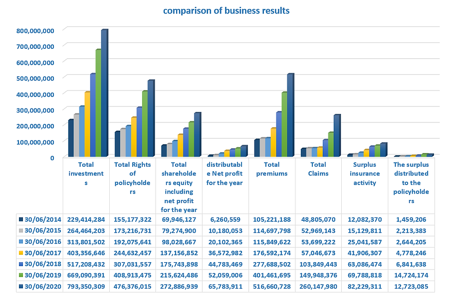 comparison of business results.png
