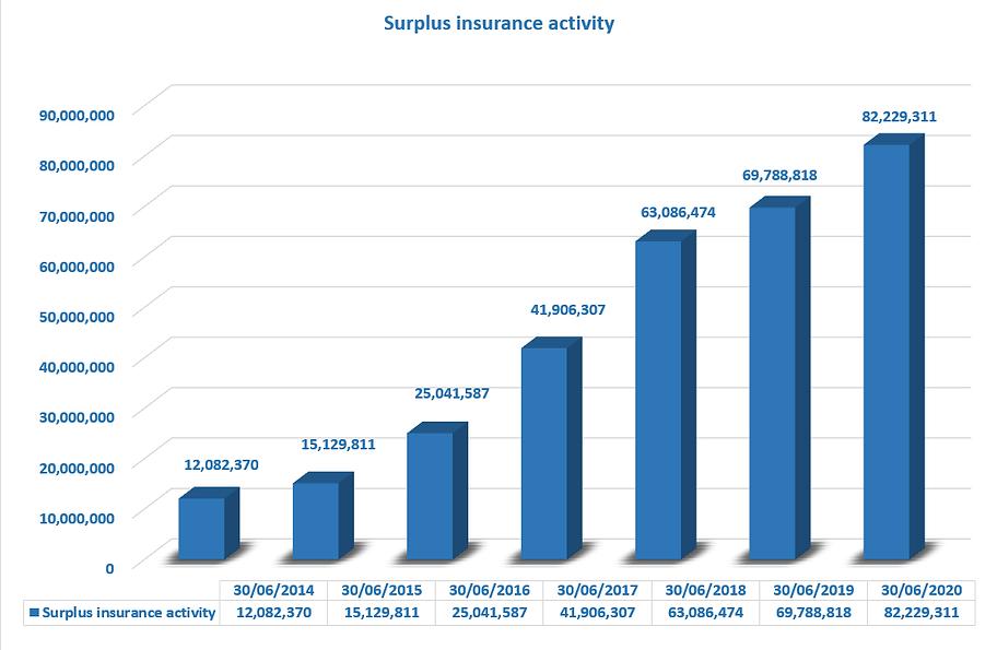 Surplus insurance activity.png