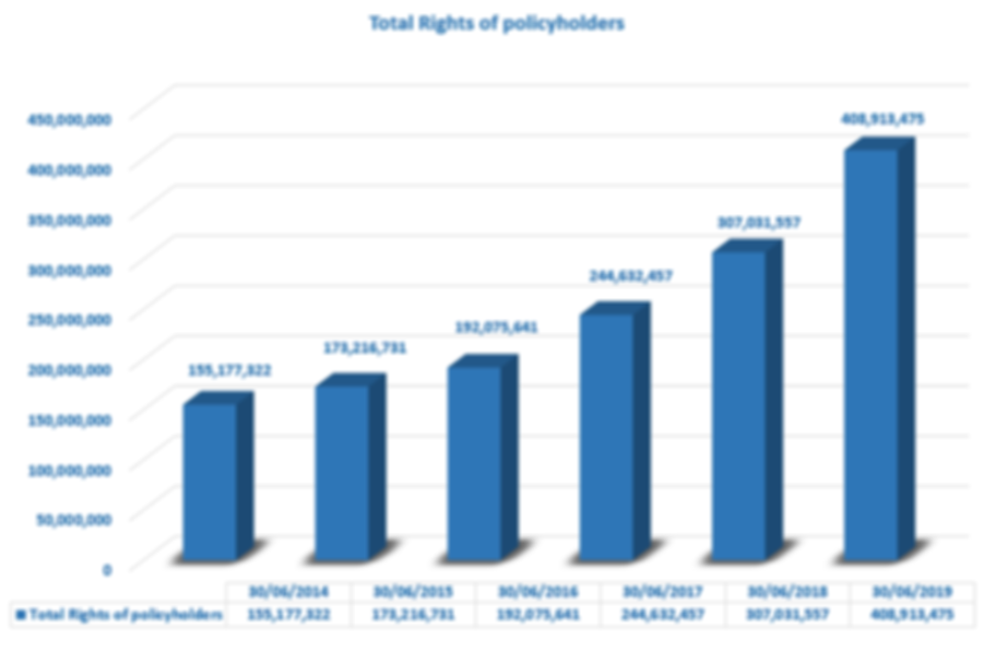 Total Rights of policyholders.png