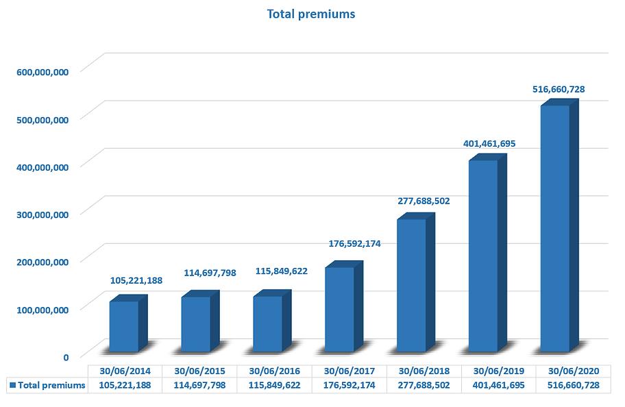 Total premiums.png