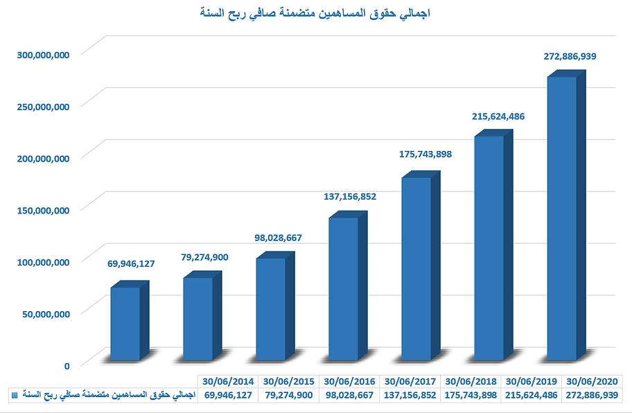 اجمالي حقوق المساهمين متضمنة صافي ربح ال