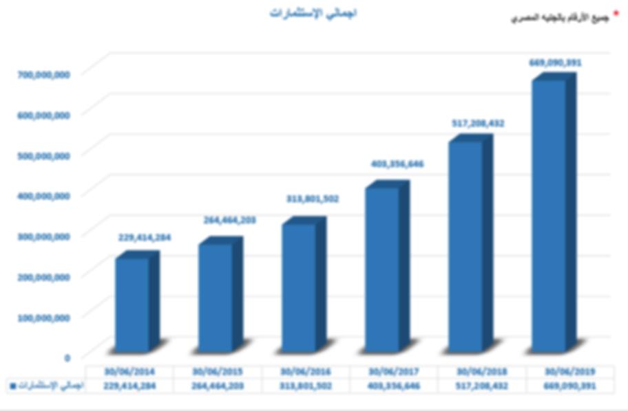 اجمالي الإستثمارات.png