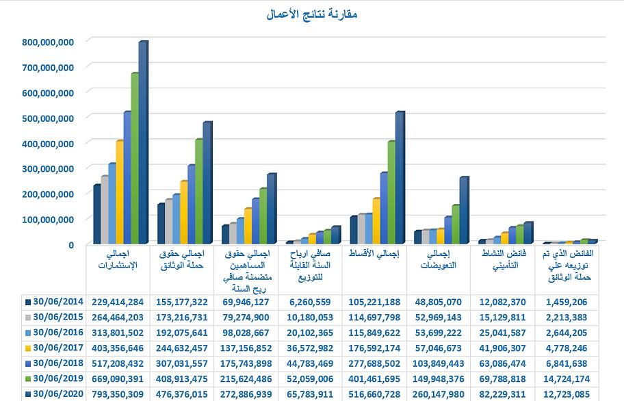 مقارنة نتائج الاعمال.png
