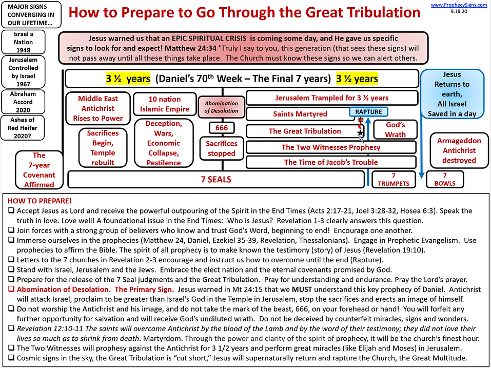 How to prepare to Go Through the Great T
