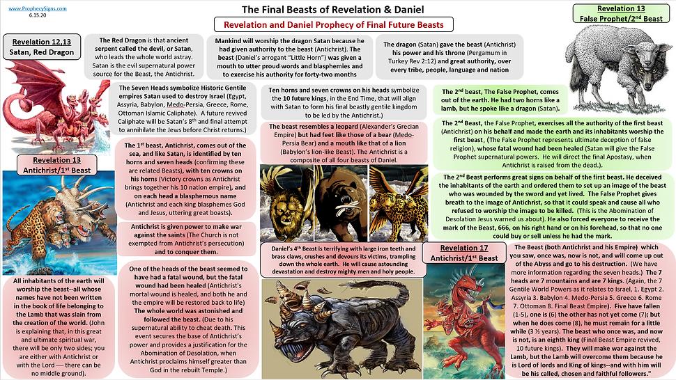 Final Beasts of Revelation and Daniel 6.