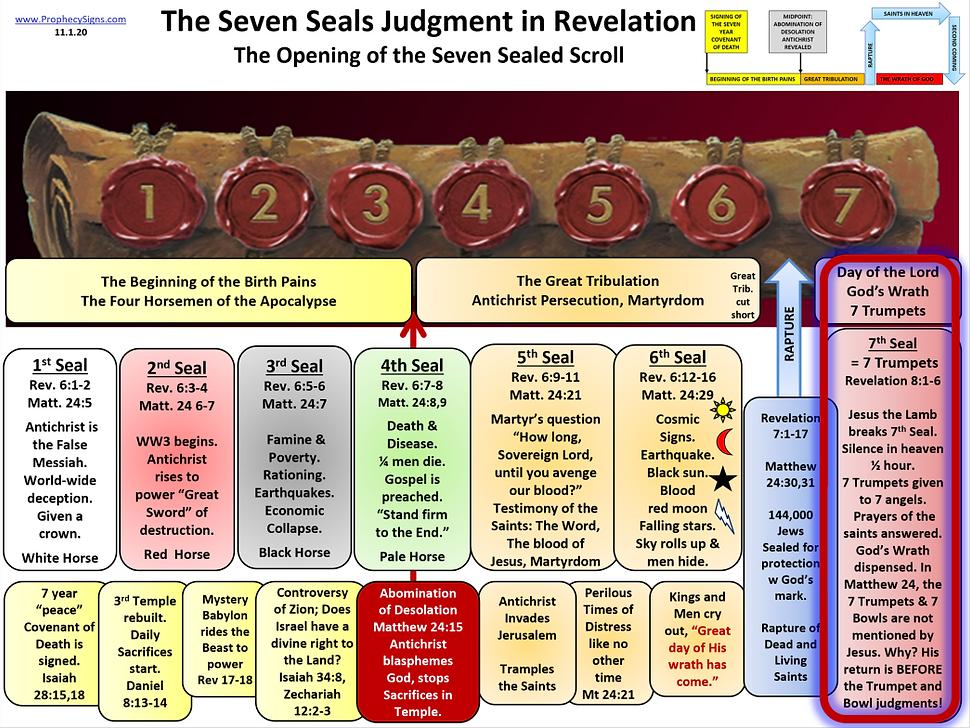 Seven Seals 7th seal Judgment in Revelat