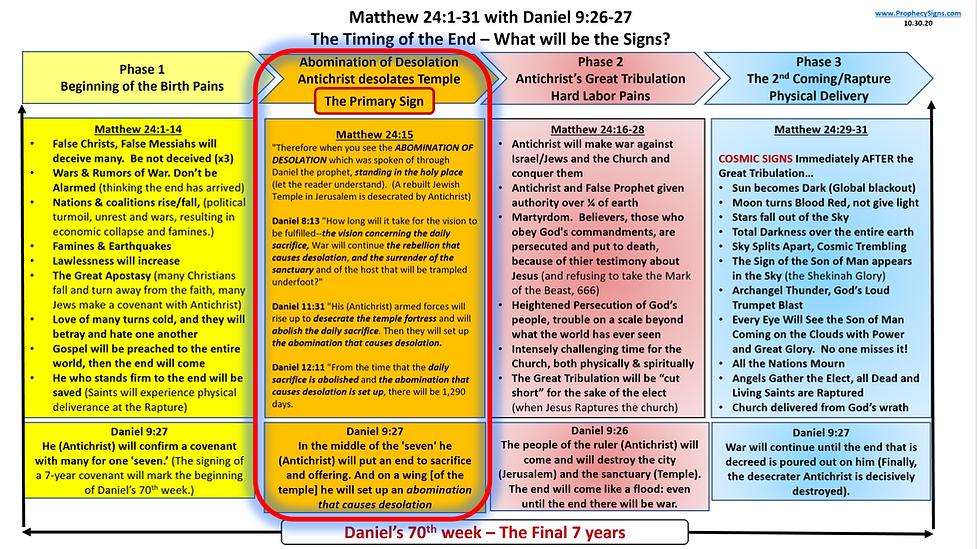 Matthew 24 with Daniel 9 HIGHLIGHT AoD.p